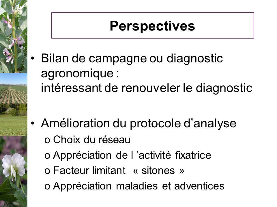 Perspectives Bilan de campagne ou diagnostic agronomique : intéressant de renouveler le diagnostic.