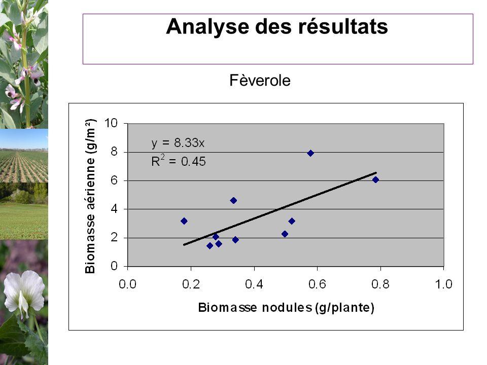 Analyse des résultats Fèverole Suivi par MS nod