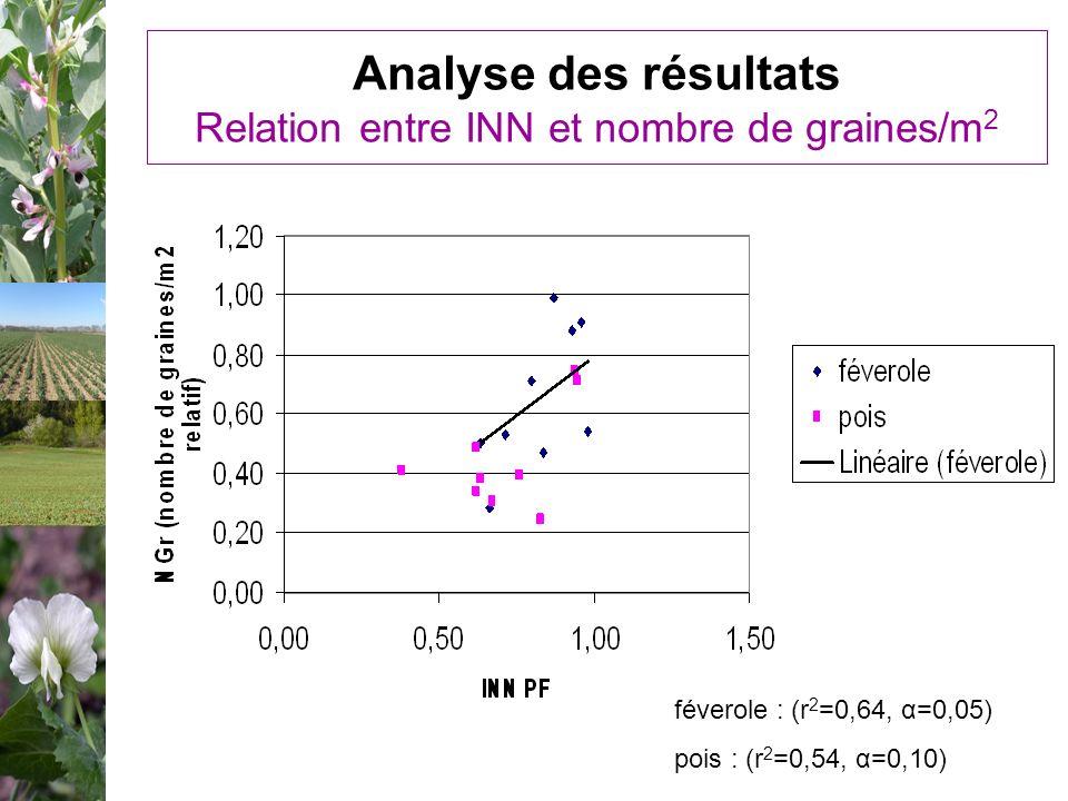 Analyse des résultats Relation entre INN et nombre de graines/m2