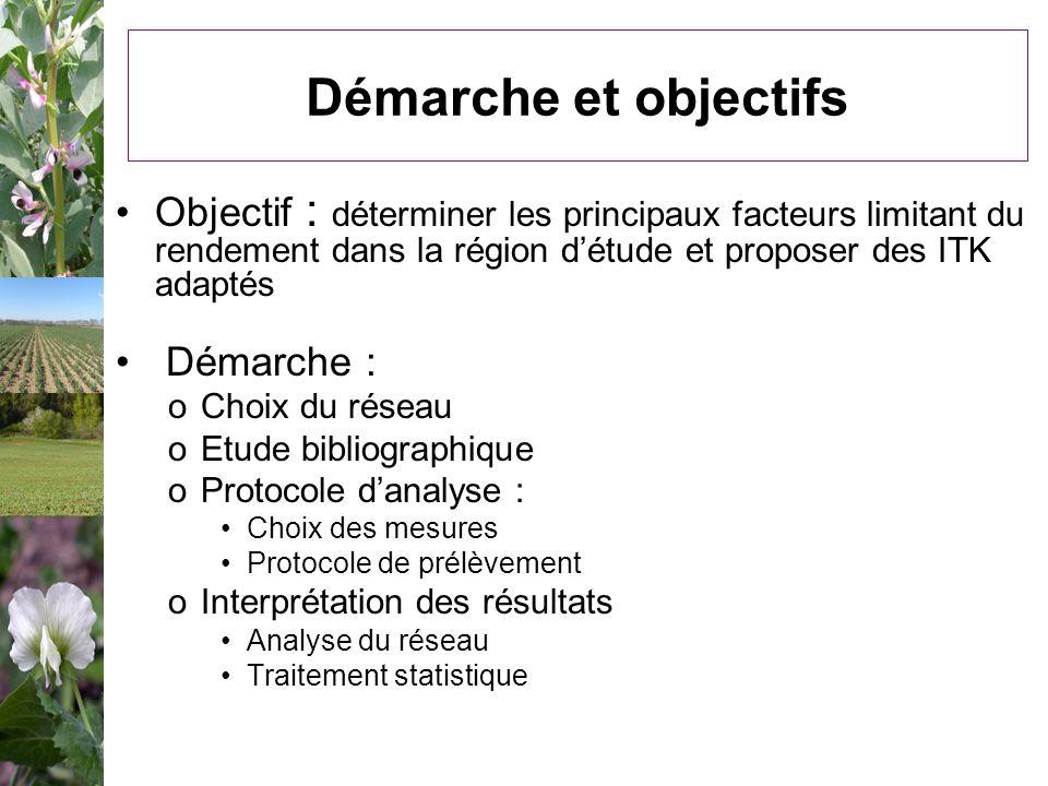 Démarche et objectifs Objectif : déterminer les principaux facteurs limitant du rendement dans la région d'étude et proposer des ITK adaptés.
