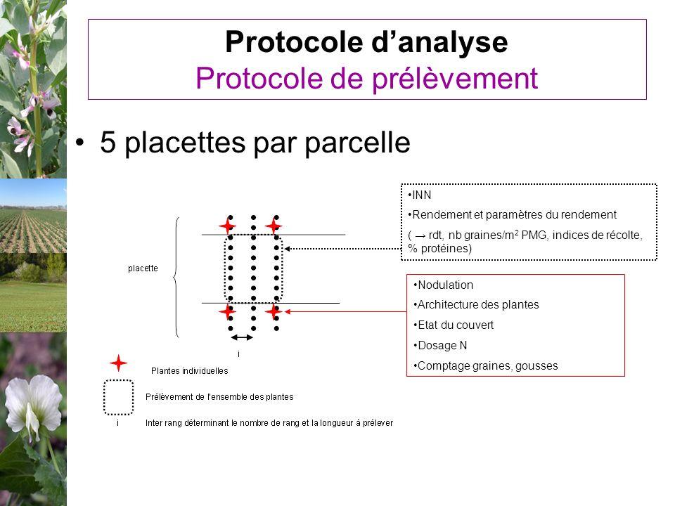 Protocole d'analyse Protocole de prélèvement