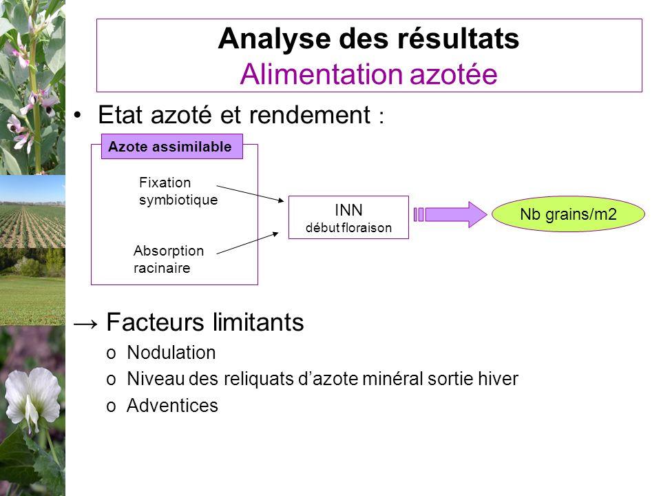 Analyse des résultats Alimentation azotée