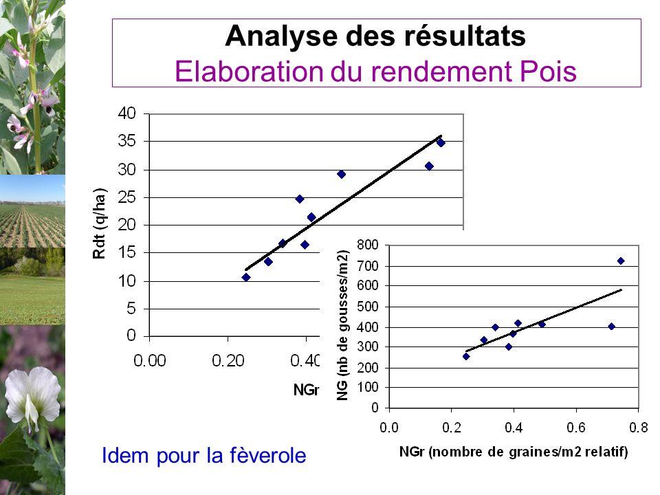 Analyse des résultats Elaboration du rendement Pois