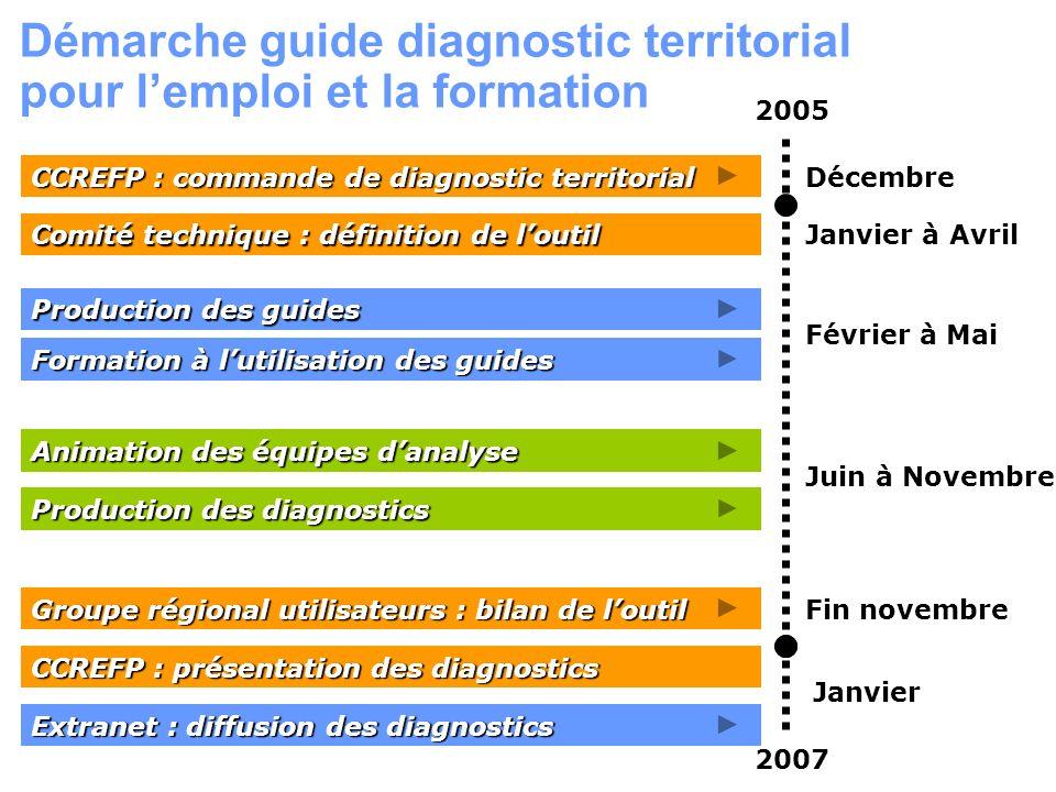 Démarche guide diagnostic territorial pour l'emploi et la formation