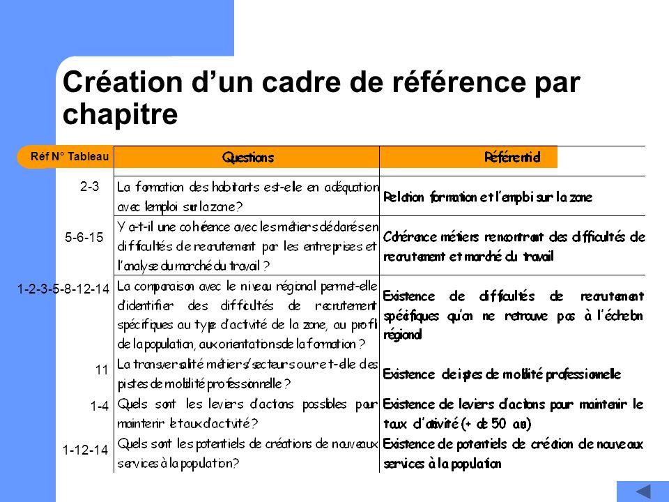Création d'un cadre de référence par chapitre