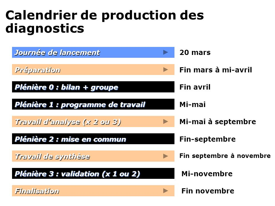 Calendrier de production des diagnostics