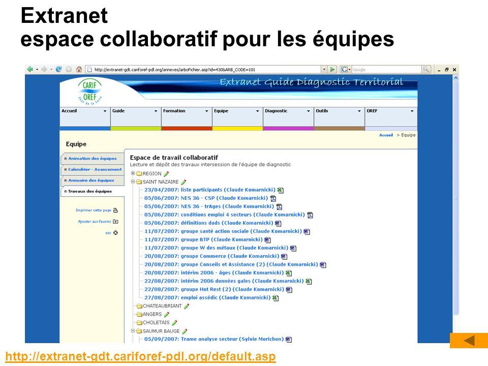 Extranet espace collaboratif pour les équipes