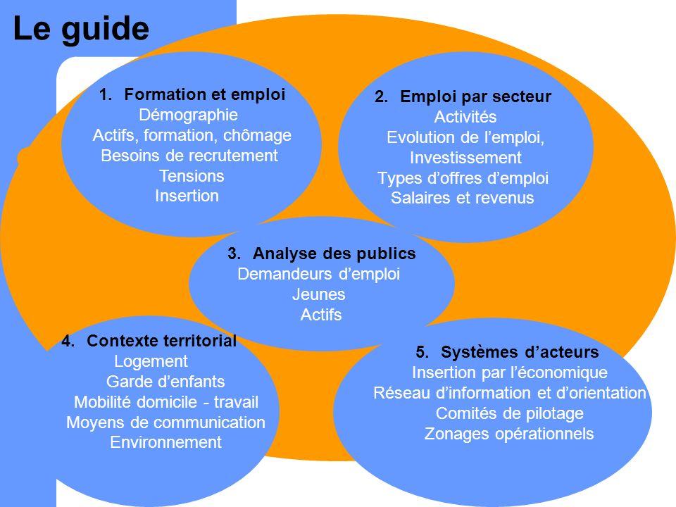 Le guide Formation et emploi Emploi par secteur Démographie Activités