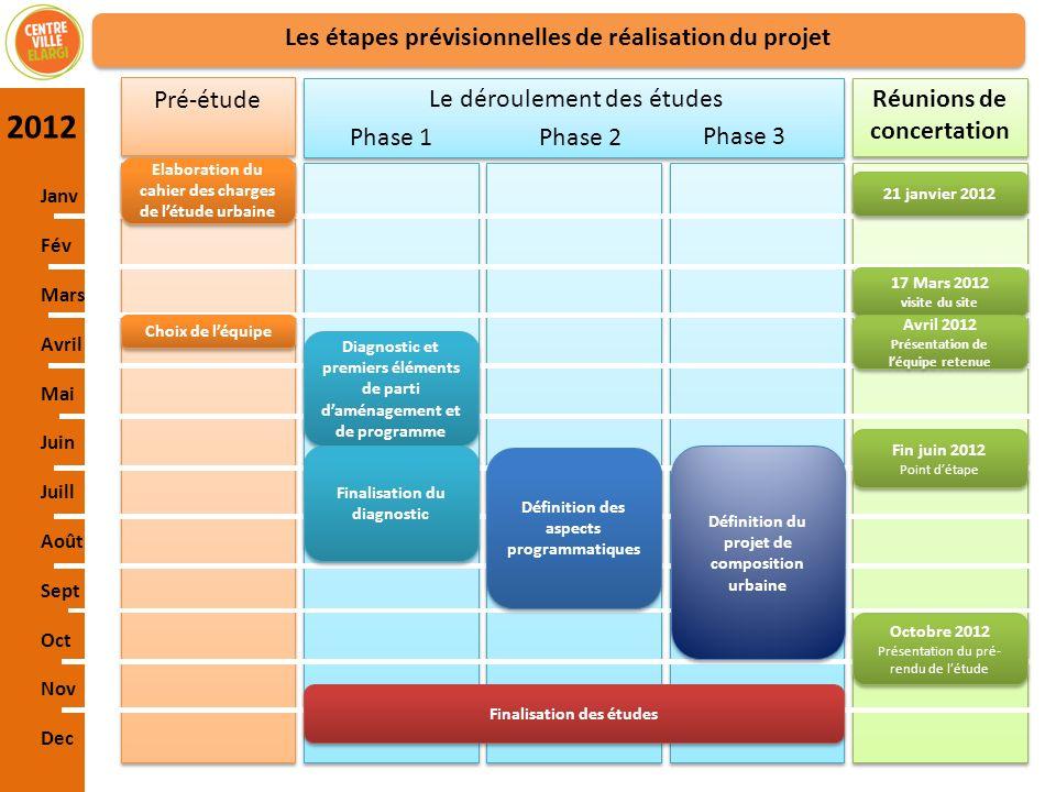 2012 Les étapes prévisionnelles de réalisation du projet Pré-étude
