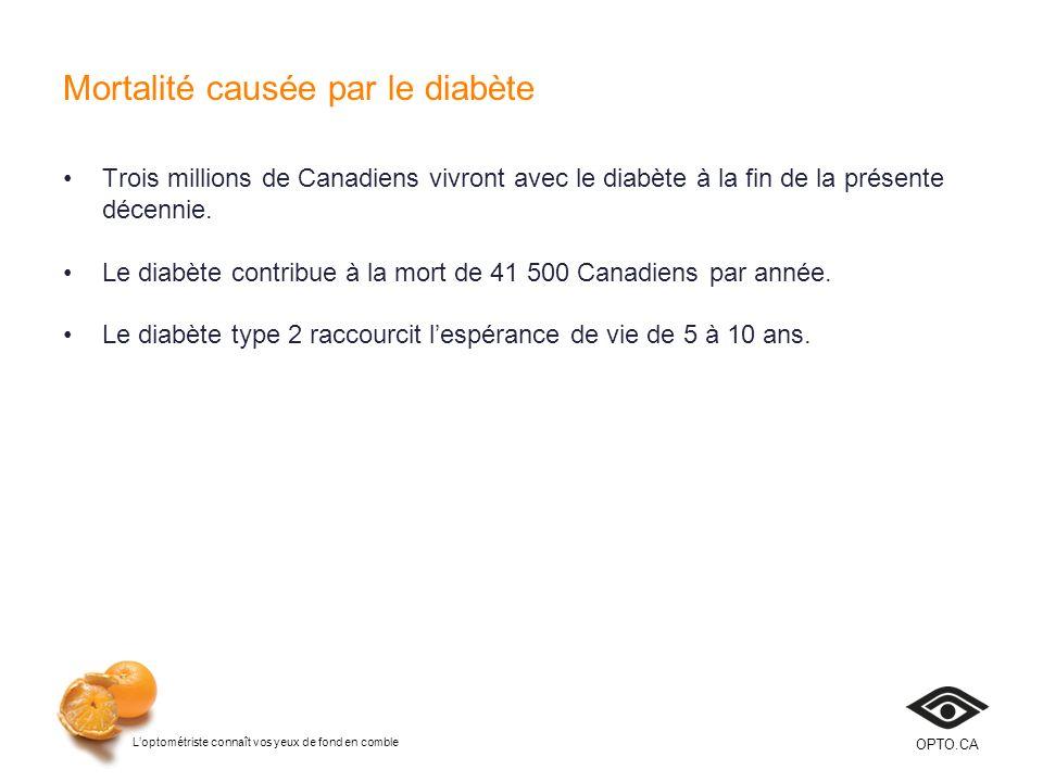 Mortalité causée par le diabète
