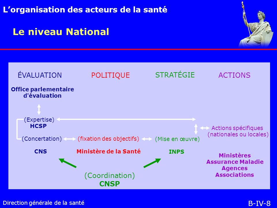 Le niveau National L'organisation des acteurs de la santé ÉVALUATION