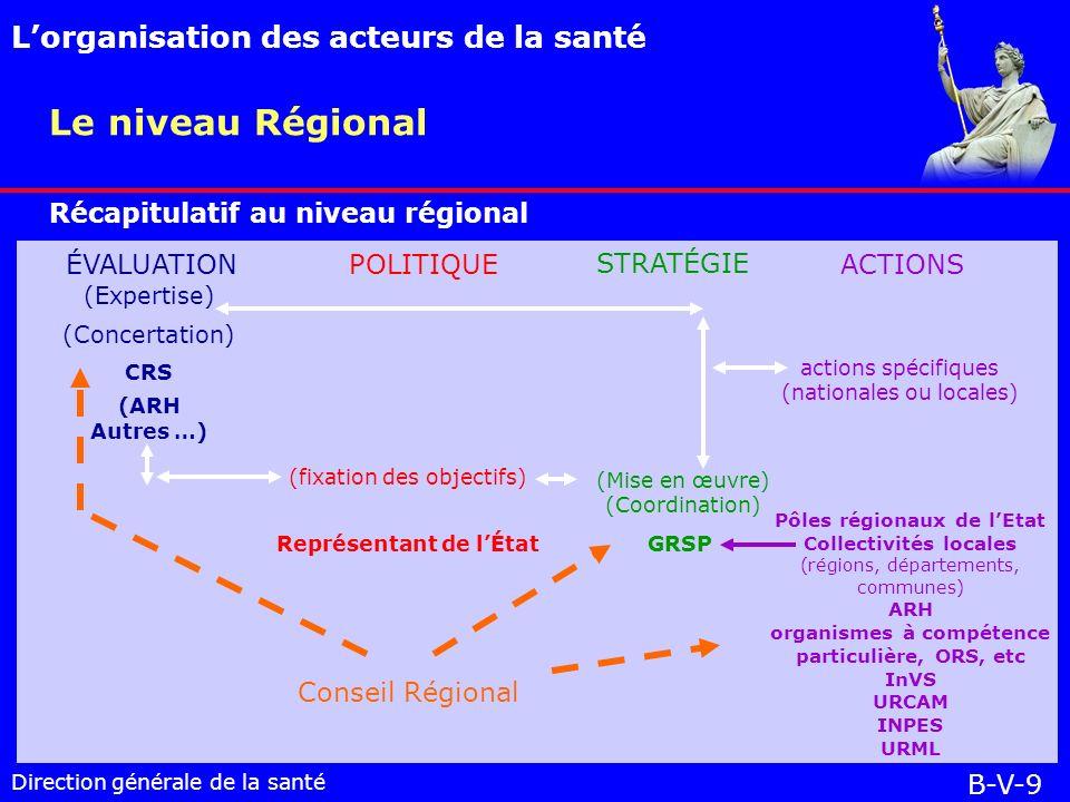 Le niveau Régional L'organisation des acteurs de la santé