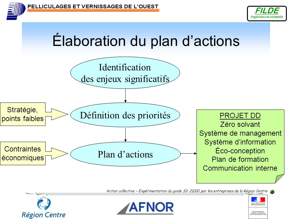 Élaboration du plan d'actions