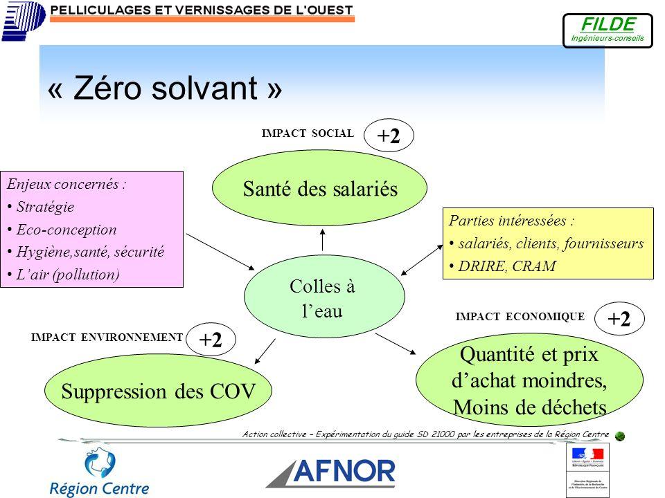 « Zéro solvant » +2 Santé des salariés +2 +2 Quantité et prix