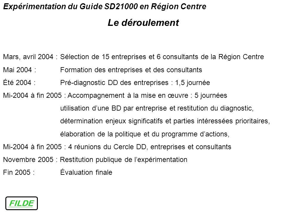 Le déroulement Expérimentation du Guide SD21000 en Région Centre FILDE