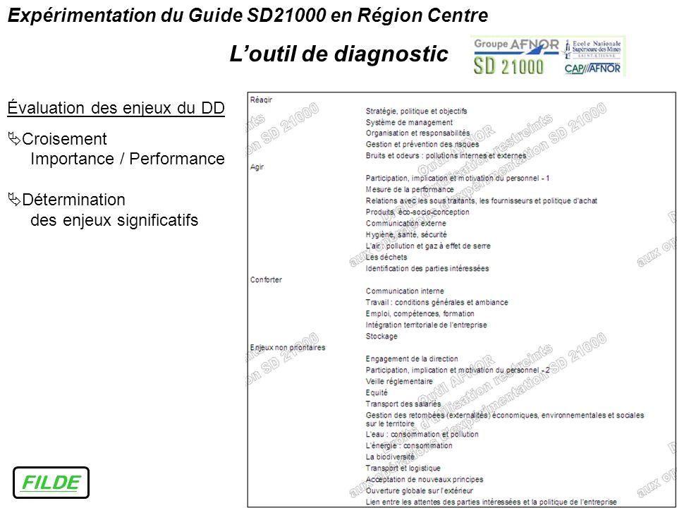 Expérimentation du Guide SD21000 en Région Centre