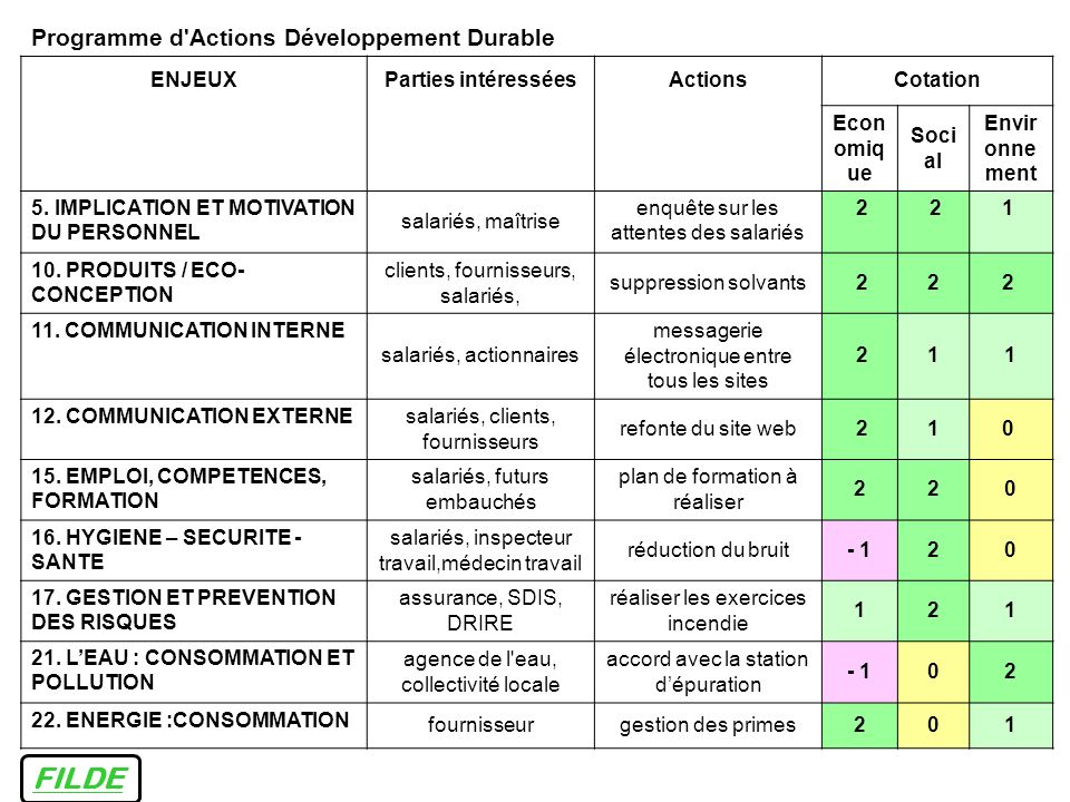 FILDE Programme d Actions Développement Durable ENJEUX