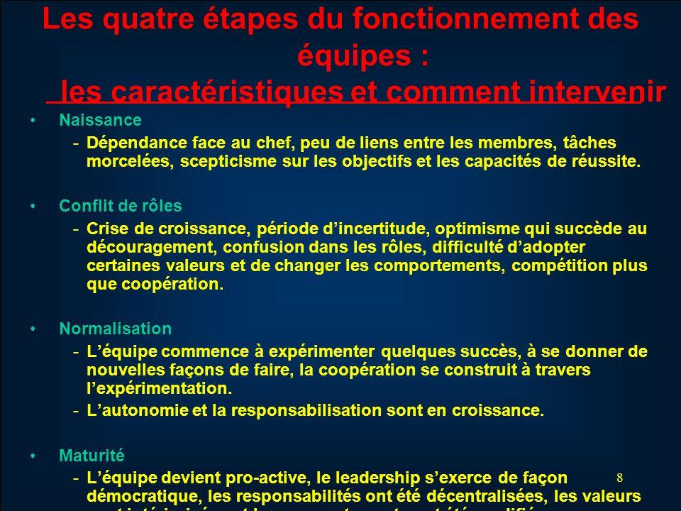 Les quatre étapes du fonctionnement des équipes : les caractéristiques et comment intervenir