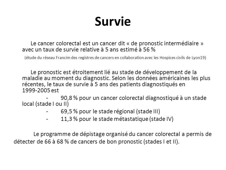 Survie Le cancer colorectal est un cancer dit « de pronostic intermédiaire » avec un taux de survie relative à 5 ans estimé à 56 %