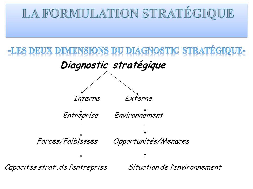 -Les deux dimensions du diagnostic stratégique- Diagnostic stratégique