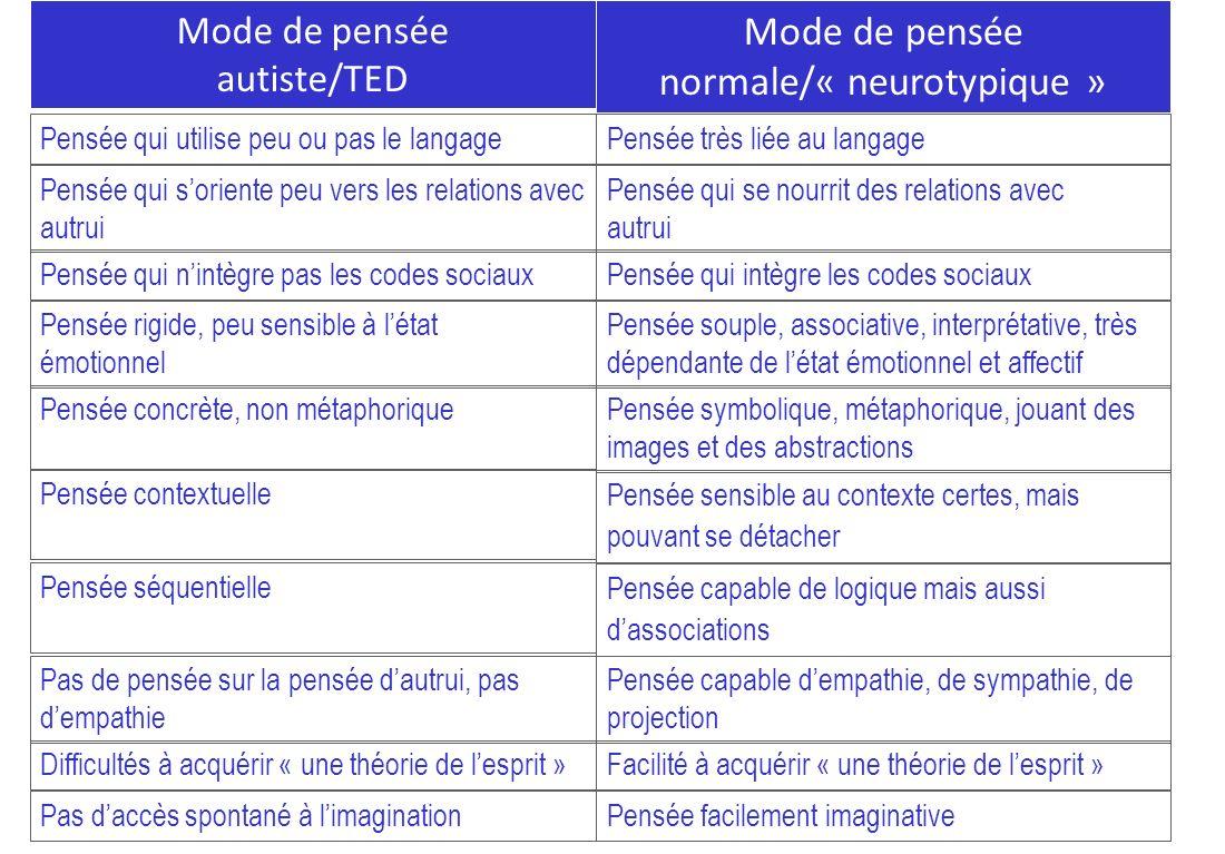 Mode de pensée normale/« neurotypique »