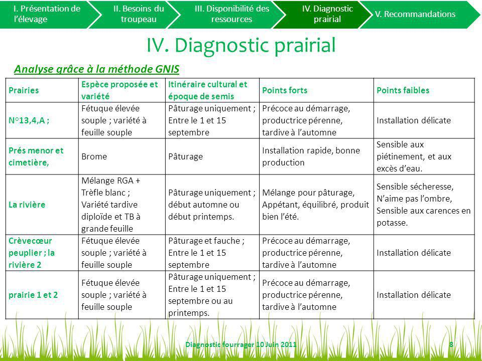 IV. Diagnostic prairial