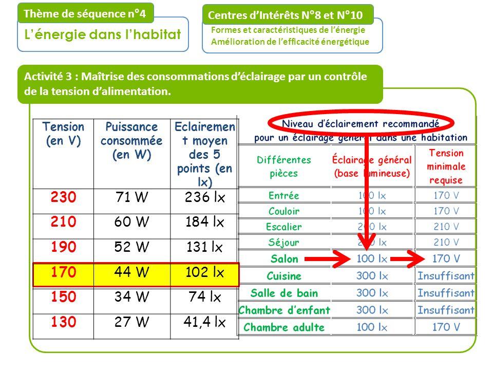 Puissance consommée (en W) Eclairement moyen des 5 points (en lx)