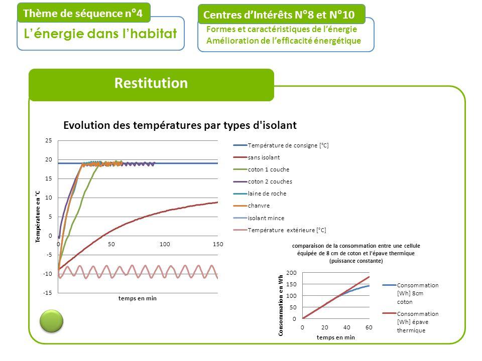 Restitution L'énergie dans l'habitat Thème de séquence n°4