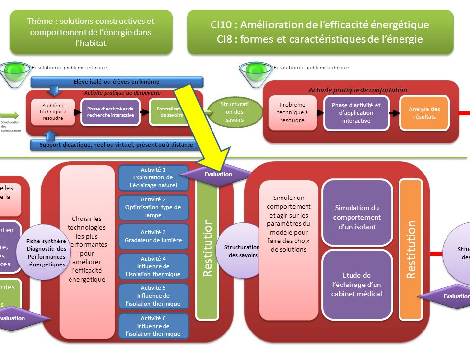Restitution CI10 : Amélioration de l'efficacité énergétique