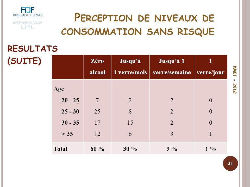 Perception de niveaux de consommation sans risque