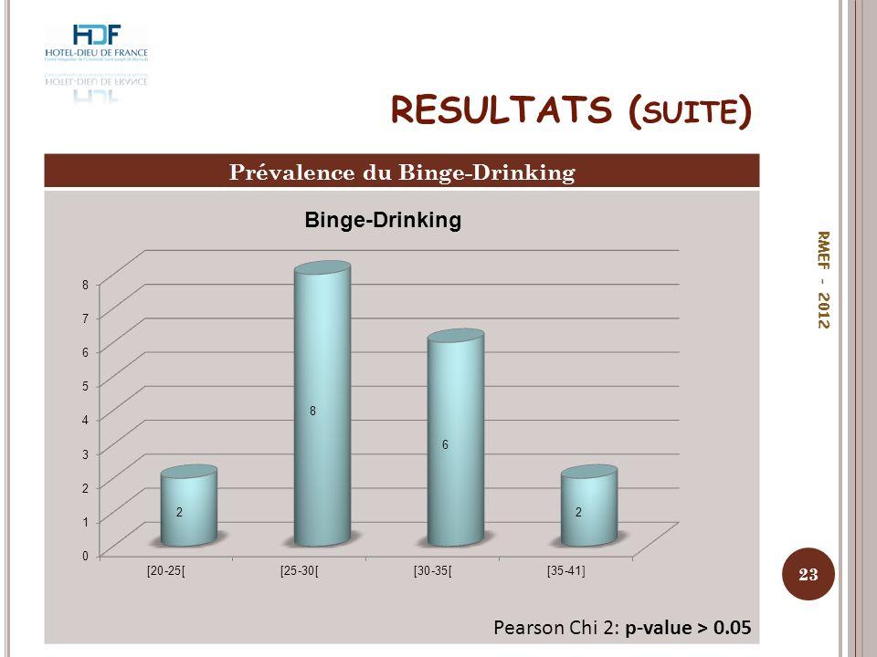 Prévalence du Binge-Drinking