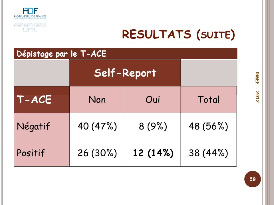 RESULTATS (suite) Self-Report T-ACE Non Oui Total Négatif 40 (47%)
