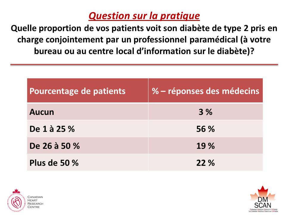 % – réponses des médecins