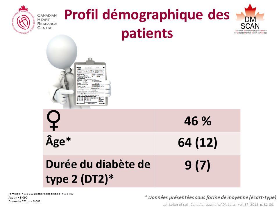 Profil démographique des patients