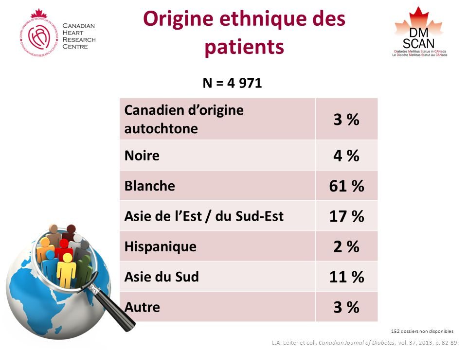 Origine ethnique des patients