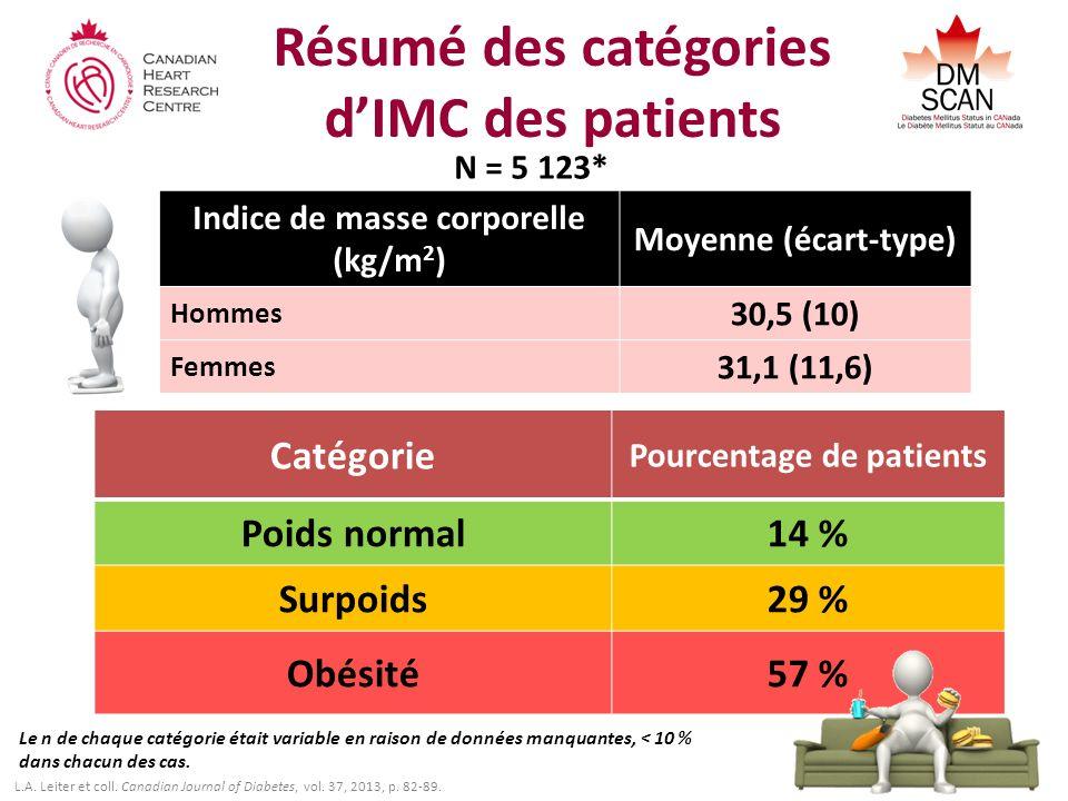 Résumé des catégories d'IMC des patients