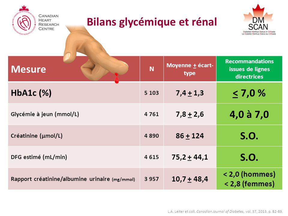 Bilans glycémique et rénal