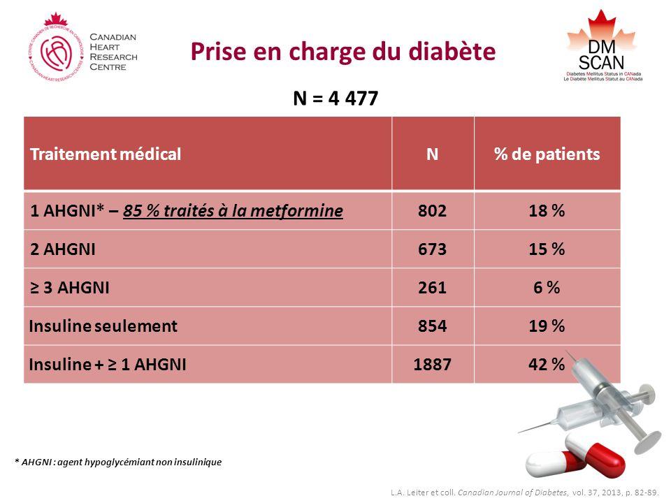 Prise en charge du diabète