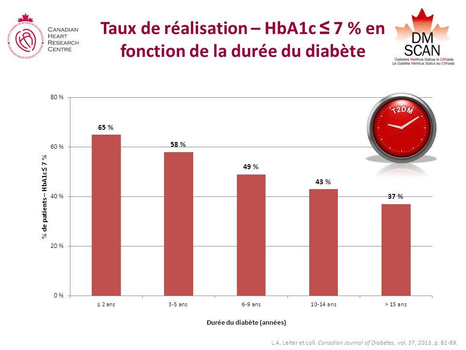 Taux de réalisation – HbA1c ≤ 7 % en fonction de la durée du diabète