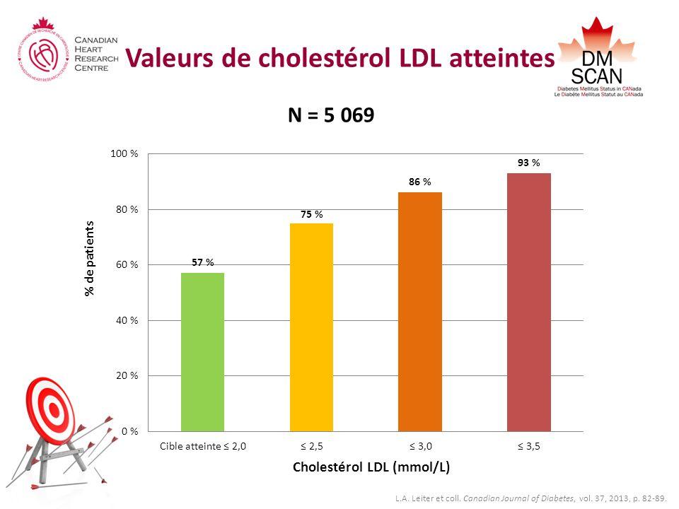 Valeurs de cholestérol LDL atteintes