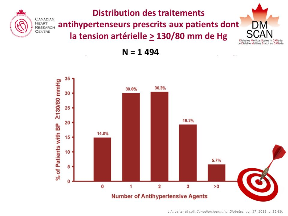 Distribution des traitements antihypertenseurs prescrits aux patients dont la tension artérielle > 130/80 mm de Hg