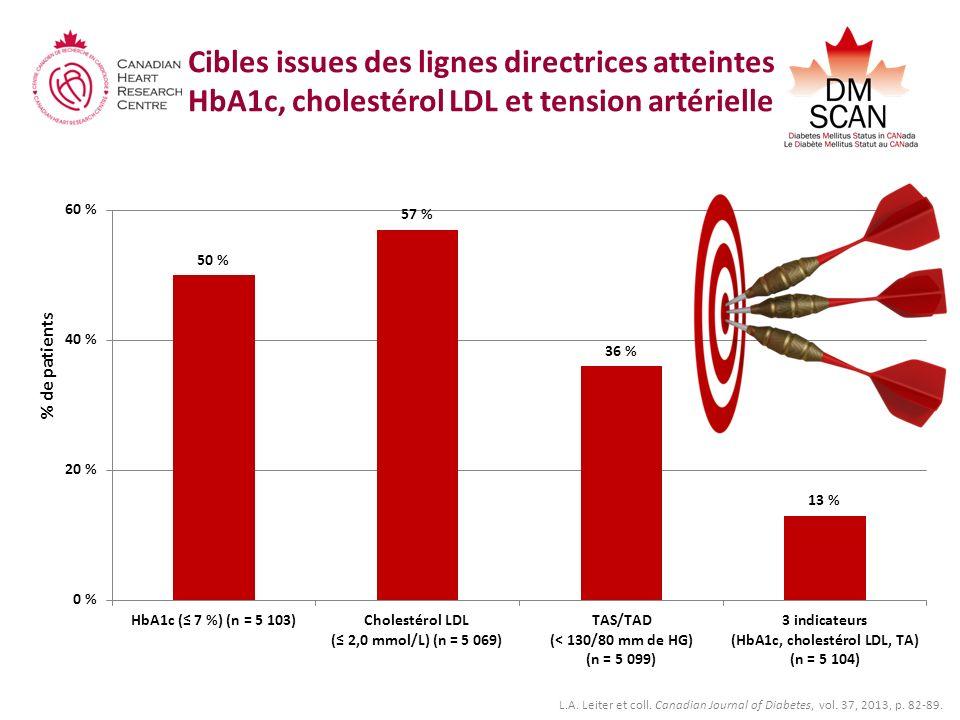 Cibles issues des lignes directrices atteintes HbA1c, cholestérol LDL et tension artérielle