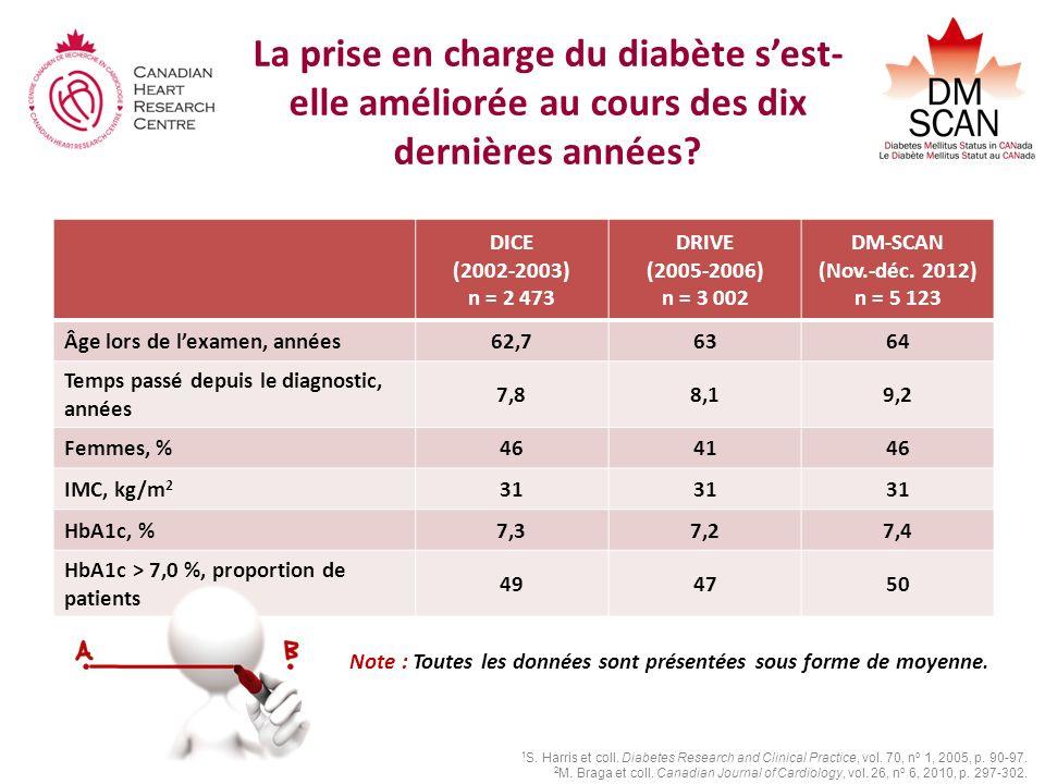 La prise en charge du diabète s'est-elle améliorée au cours des dix dernières années