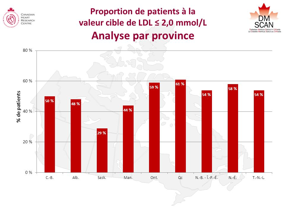 Proportion de patients à la valeur cible de LDL ≤ 2,0 mmol/L Analyse par province