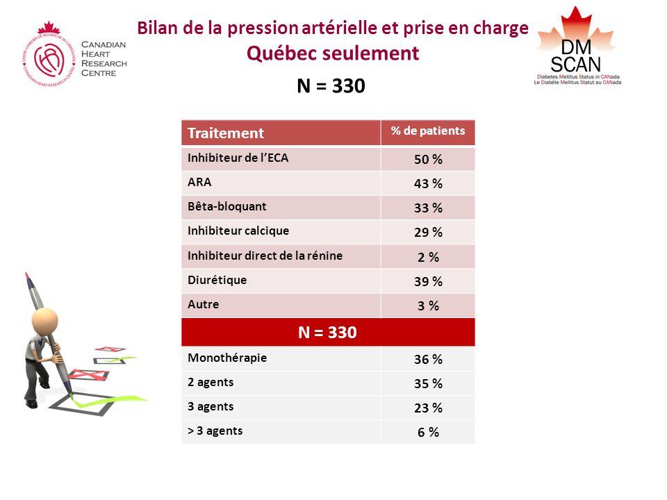 Bilan de la pression artérielle et prise en charge Québec seulement