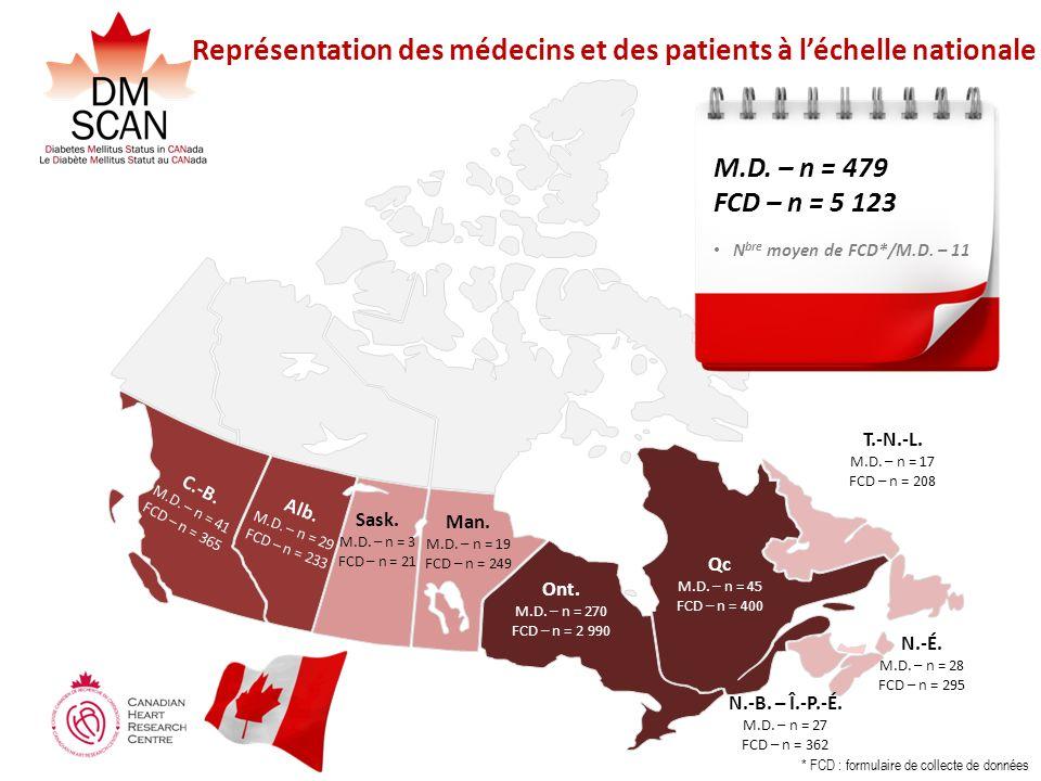 Représentation des médecins et des patients à l'échelle nationale