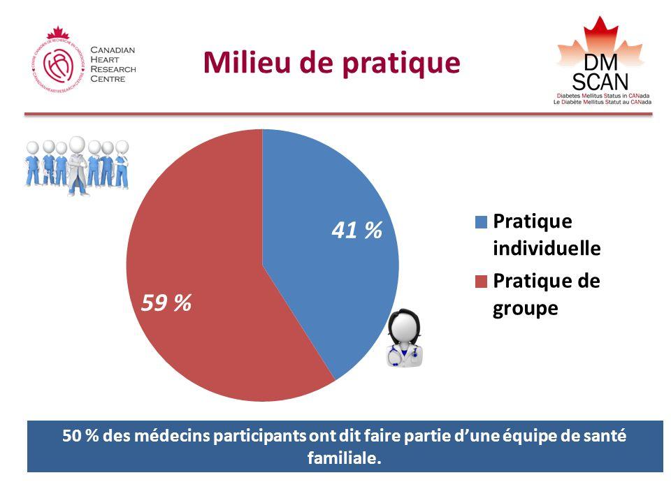 Milieu de pratique 50 % des médecins participants ont dit faire partie d'une équipe de santé familiale.