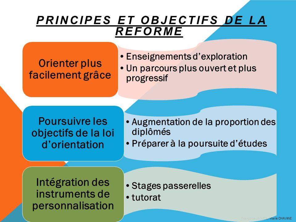 PRINCIPES ET OBJECTIFS DE LA REFORME