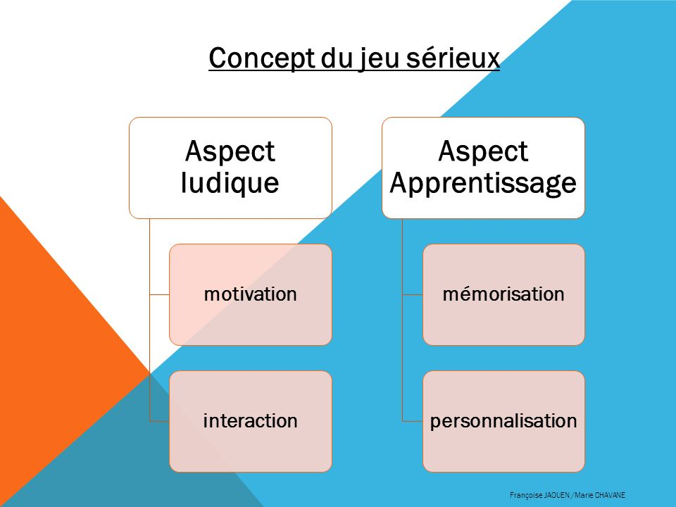 Aspect ludique Aspect Apprentissage