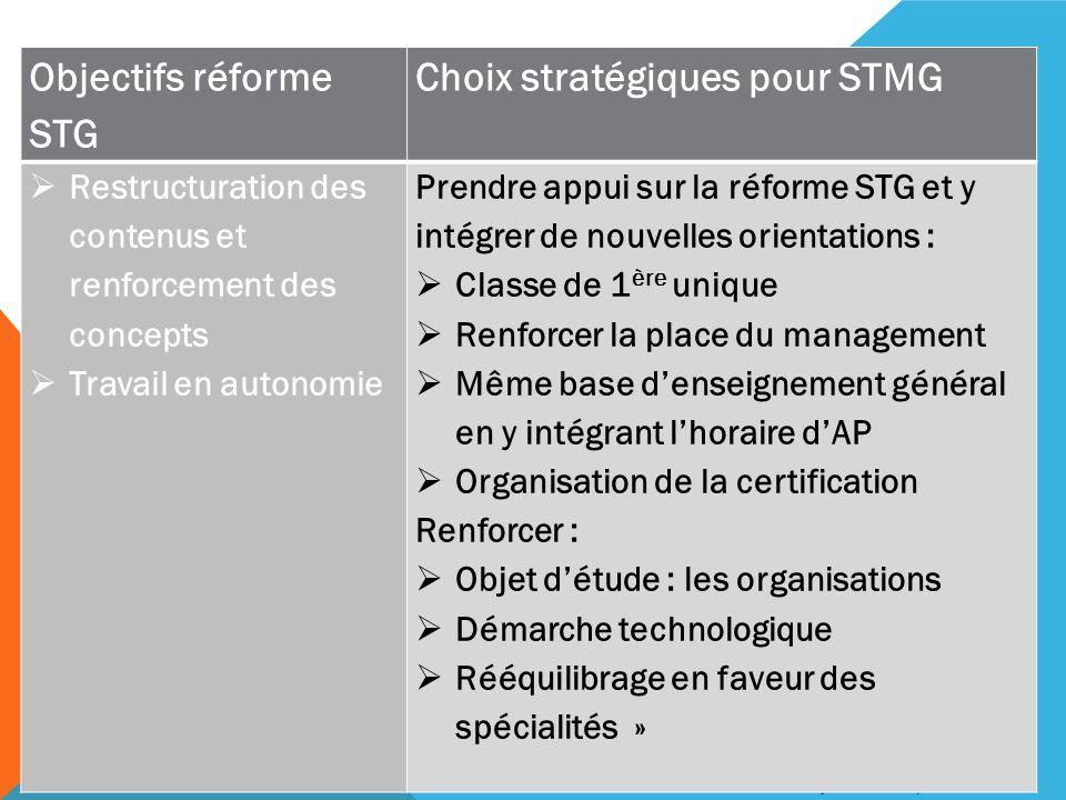 Choix stratégiques pour STMG